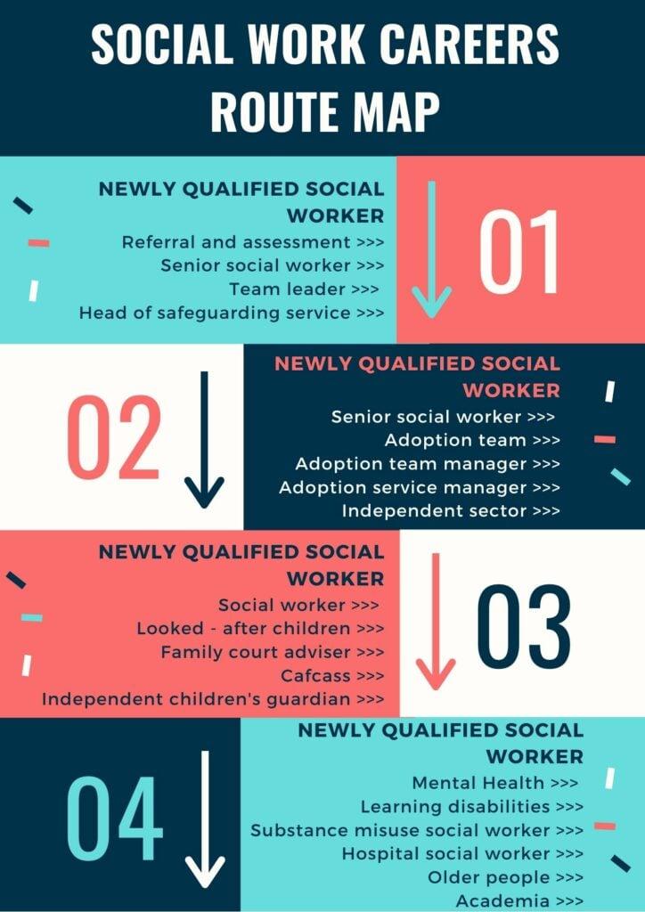 social work career path